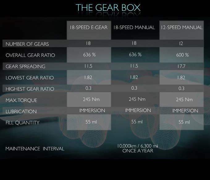 3-different-gear-box-setups